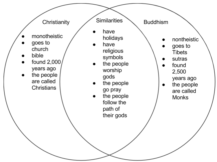 Islam Judaism Christianity Venn Diagram Goalblockety