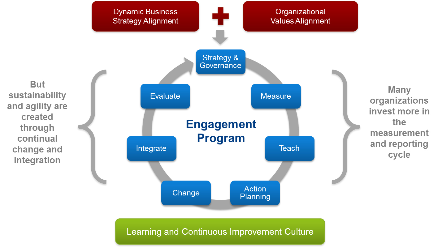 the importance of employees behavior for planning a strategic organizational change model As burnes (2004) identified the organizational change as a feature of organizational life for strategic and operational level, so there is no doubt about the importance of change in organization, and it to be executed because, organization needs change.