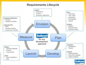 Quotes about business requirements 31 quotes seilevel accmission Choice Image