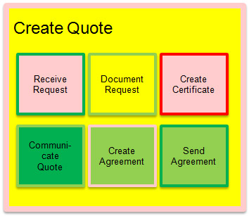 Quotes About Creating Value 69 Quotes
