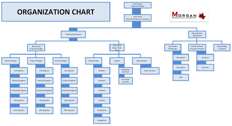Quotes About Organization Charts  Quotes