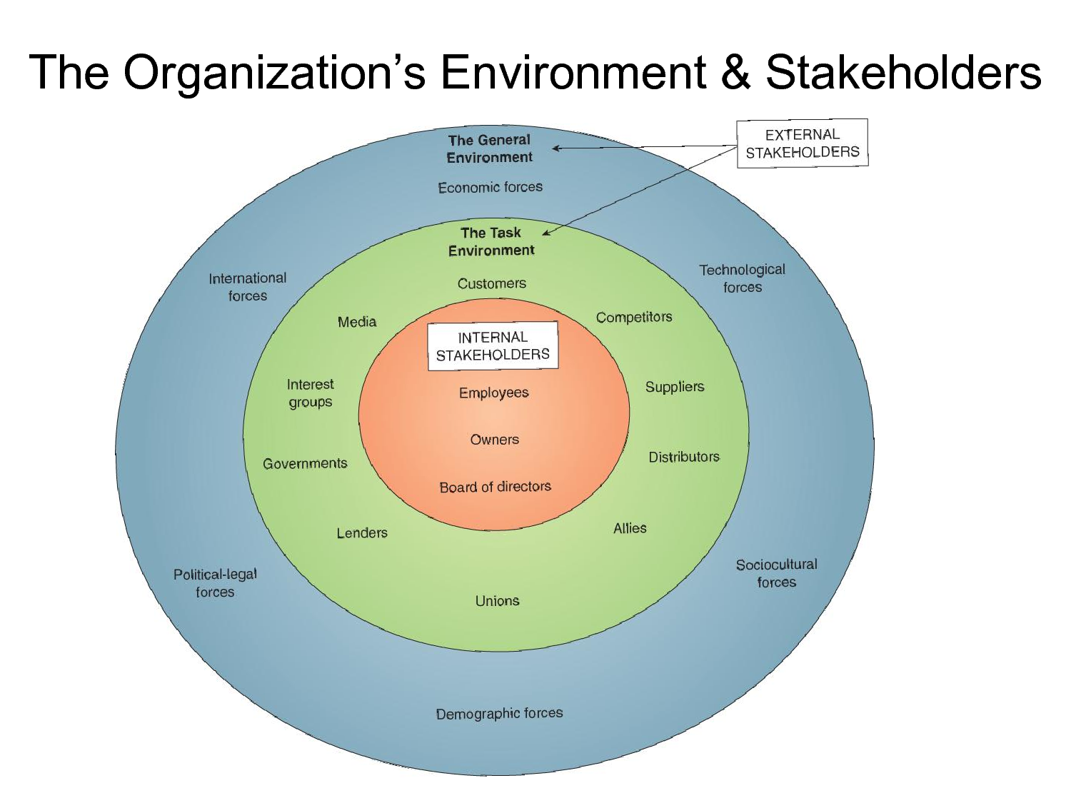 internal and external environment management An analysis of the external environmental and internal (external environmental the taxonomy in the field of health information management is.
