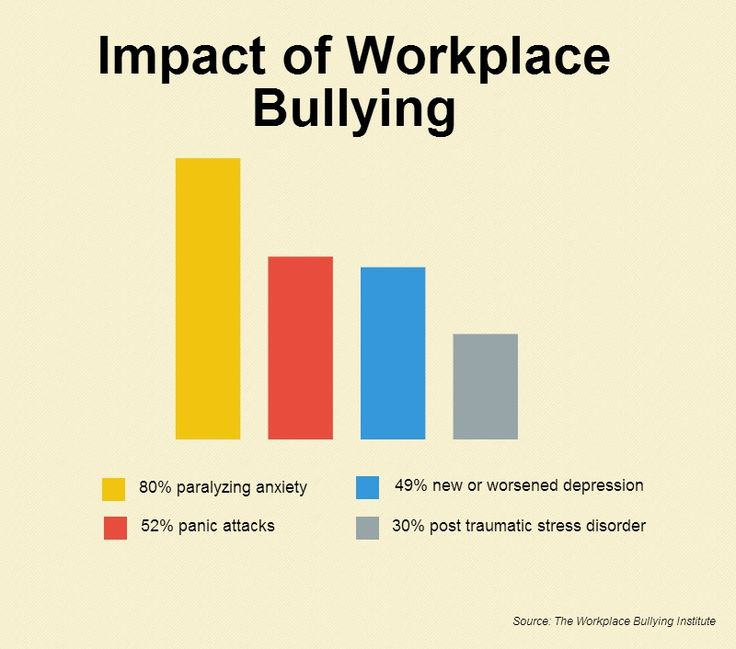 how does a workplace bully rate on emotional intelligence What of the personality make-up of both bullies and their victims is there a typical profile of both is it true that paradoxically both share similar traits researchers have found various characteristics of the bully: poor social skills, low emotional intelligence bullies are usually unable to charm, influence,.