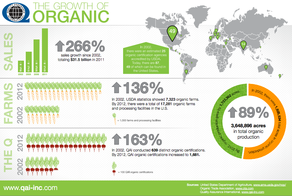 the benefits of organic farming to the united states food industry Search united states organic virgin coconut oil market agriculture hotel and tourism your position:home food industry united states organic virgin.
