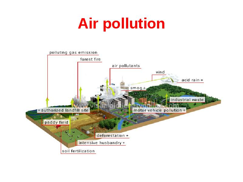 air pollution caused by chemical gases traffic factories and global warming and its effects on the e Another perspective of looking at air pollution could be through the gases or substances that hold the potential to hinder the atmosphere or the well-being of the living beings surviving in it the sustainability of all living organisms is due to a combination of gases that collectively form the atmosphere, and hence the imbalance caused by the.