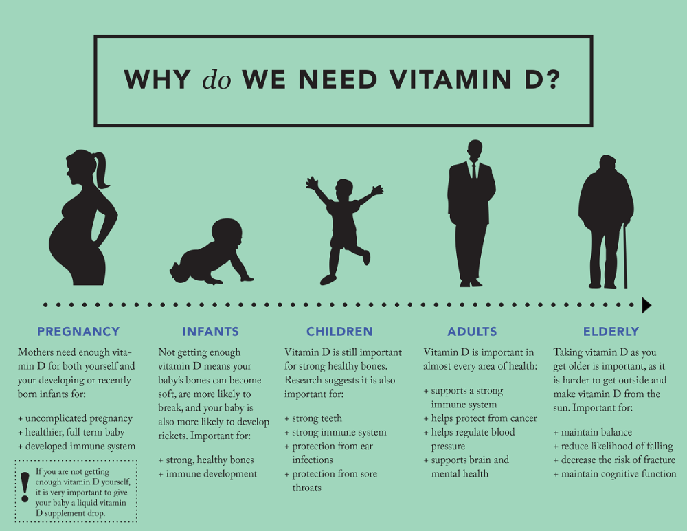Image result for vitamin d quotes