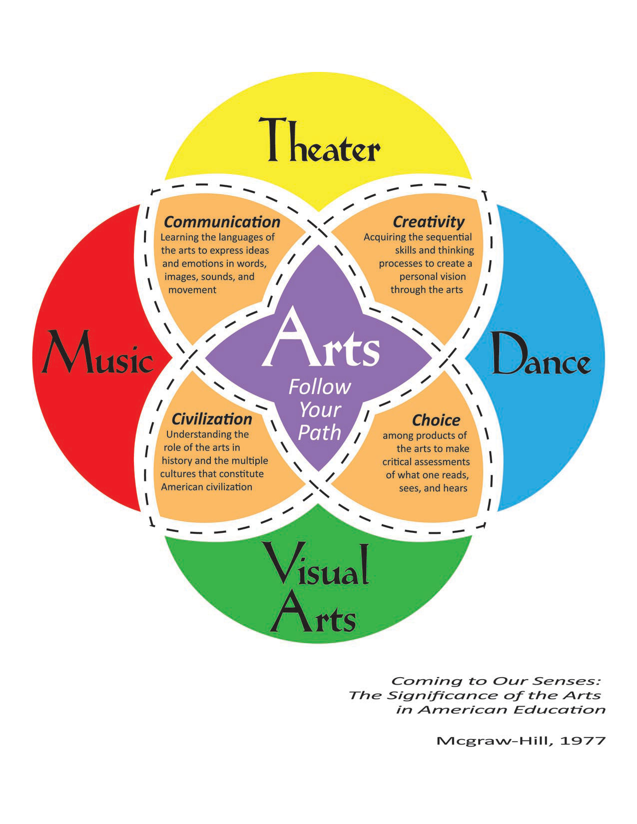 Quotes About Fine Arts Education 17 Quotes