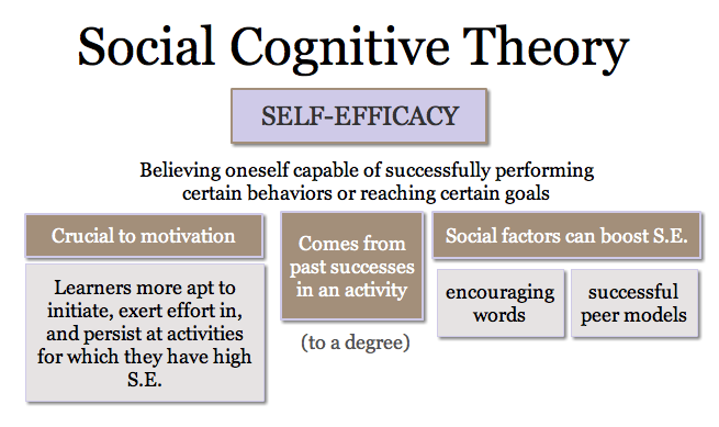 comparison between behaviorism and cognitive theories in tesol essay This essay will compare two psychological theories on the topic of the development of a person's personality and their behaviour the psychological areas that will be discussed are the behaviorist perspective and the psychodynamic perspective.