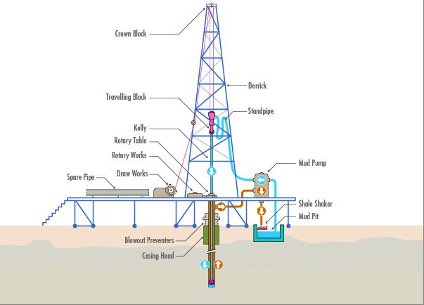 the principles and practical approach to the oil drilling in the oil industrial zones Engineering is a broad discipline that covers principles related to physics, materials' strength and fatigue, fluid dynamics and product or equipment design mechanical engineers can be involved in many of those areas, according to the university of texas at austin, especially in the oil industry.