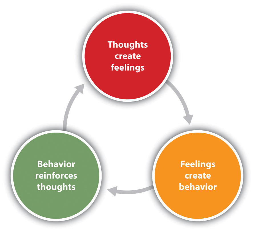 Quotes about Cognitive Behavioral Therapy (46 quotes)