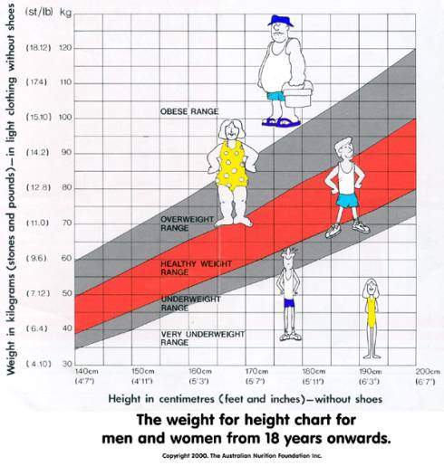 Height women and Ideal Height