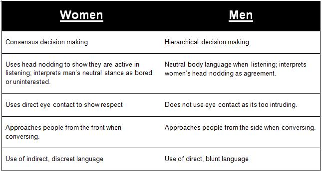 an analysis of gender differences in communication Transcript of women's and men's nonverbal communication stereotypes about nonverbal gender differences: meta-analysis of nonverbal gender differences.