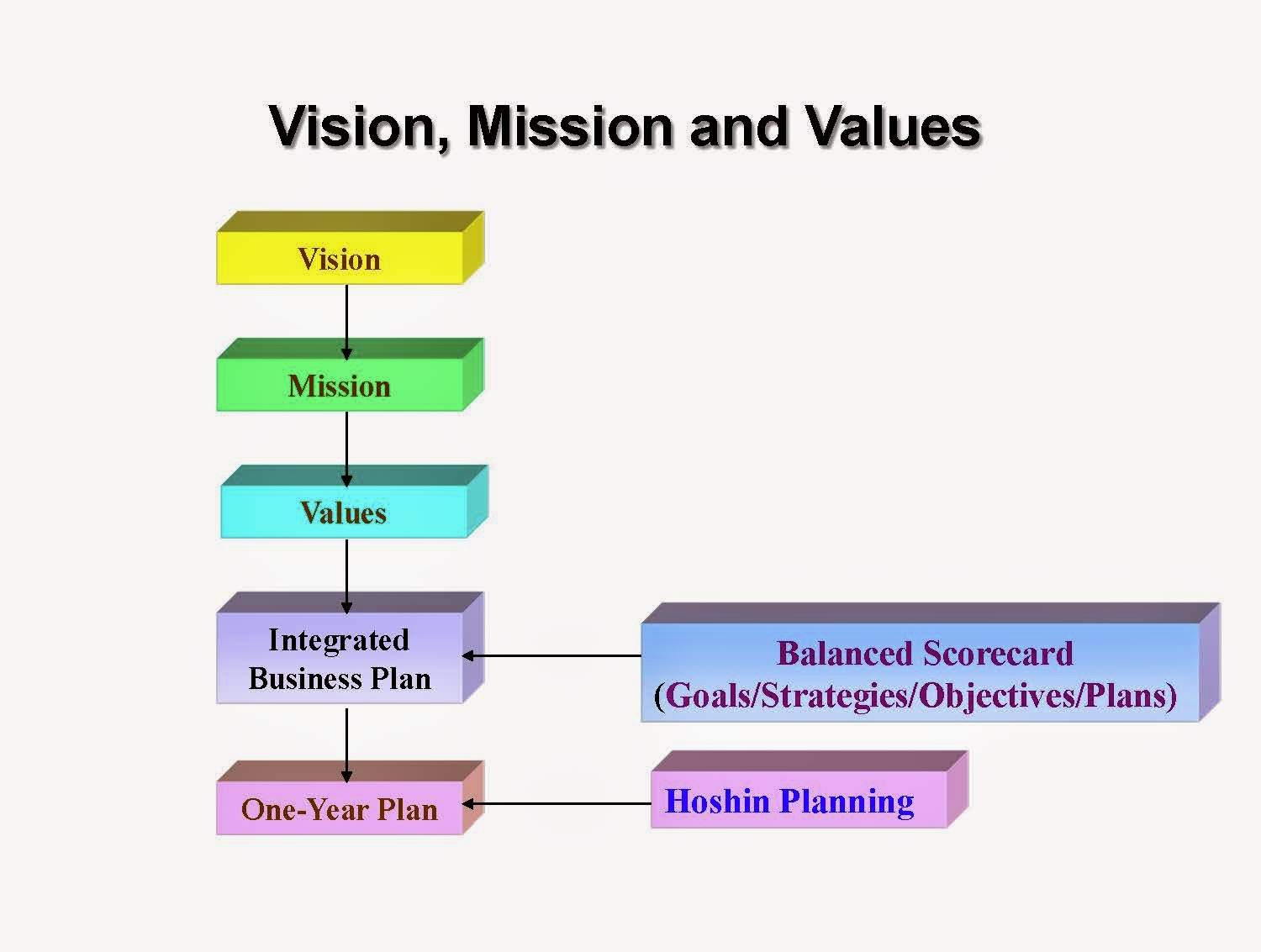 visions and missions essay