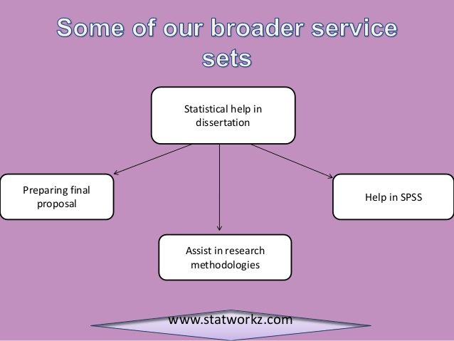 statistics dissertation Omega statistics is the preeminent provider of personalized dissertation assistance from hourly consultation, to fully written chapters in apa format, i can assist with what you need, from where you are.