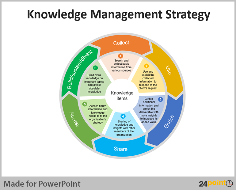 the knowledge worker and learning organization management essay Knowledge management (km) is the process of creating, sharing, using and managing the knowledge and information of an organisation.