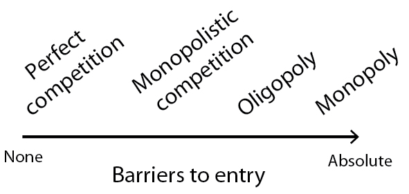entry barriers to casino industry Given the economies of scale in manufacturing, a consolidation occurred and barriers to entry exploded when volumes became significant this leads the casual observer to conclude that production is the predominant consideration for participants and that the entire industry revolves around this measure.