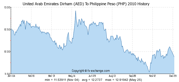 Uae Dirhams To Philippine Peso Exchange Rate Today Al Ansari