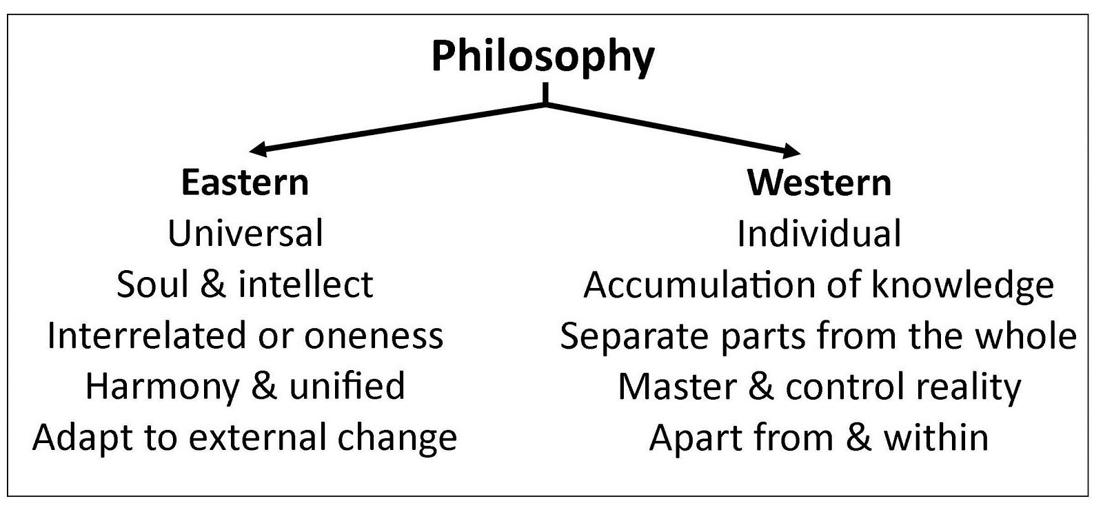 eastern philosophy 2 essay Eastern philosophy matrix and essay part 1 matrix: analyze eastern philosophy by completing the following matrix provide a definition of the branch of philosophy as given in a philosophical source (the readings, supplemental materials, or outside academic sources) and list a minimum of three historical developments, theories, key.