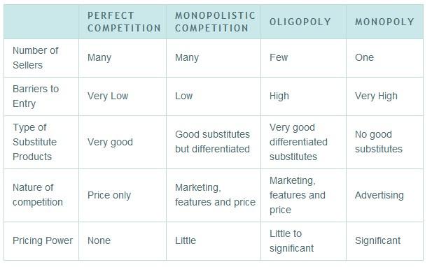 the two different types of markets in the world market economies Sugatabag& delhi& school& of& economics& winter& semester& 2013& & 608:economicsofregulation % lecture2:market,types, perfectcompetitionvsmonopoly, regulatoryissues.