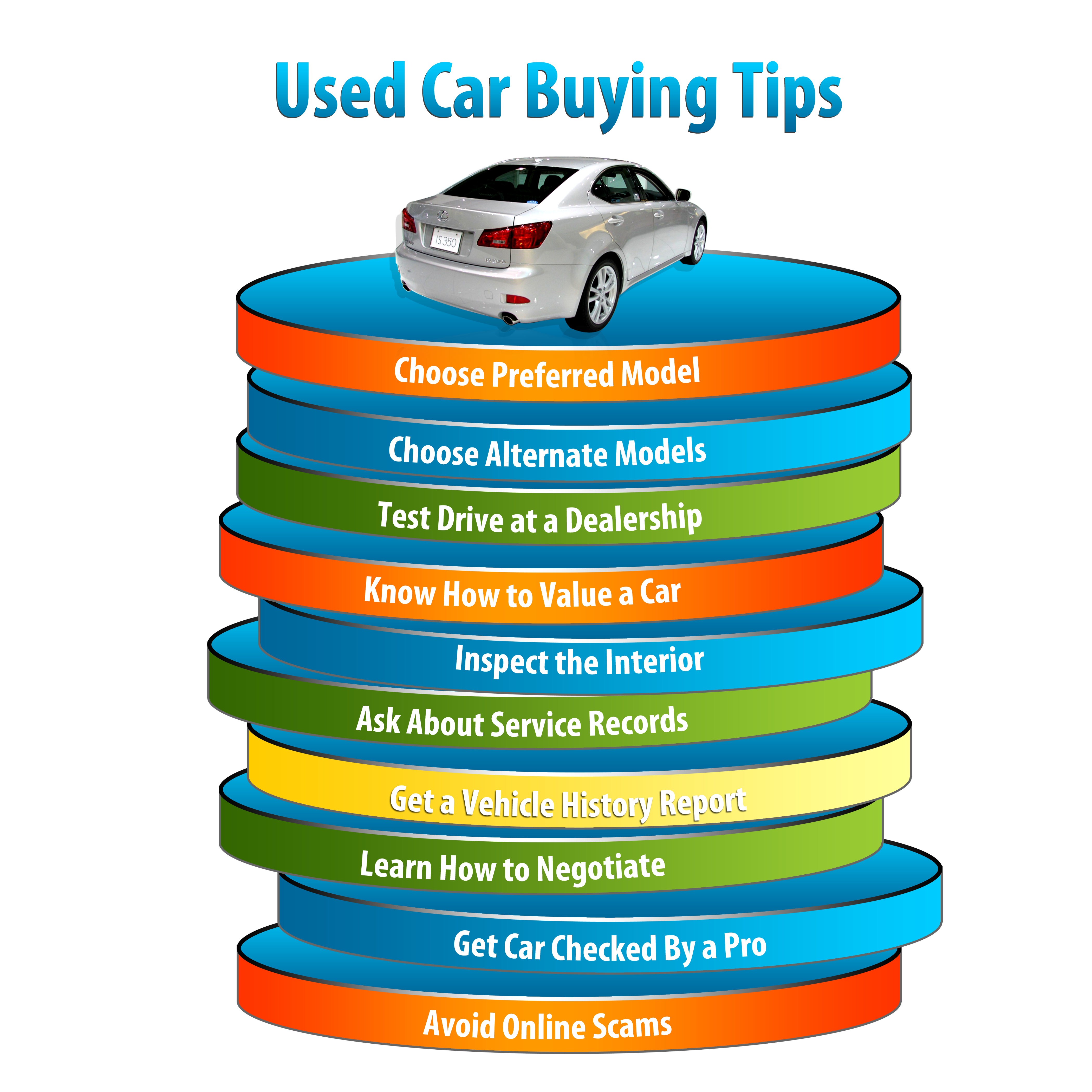 Essay on buying a used car cv writing service usa