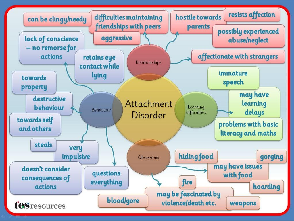 Quotes about Attachment disorder (25 quotes)