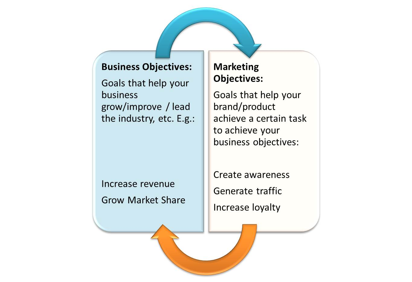 the objectives of cause related marketing marketing essay This essay cause related marketing and other 64,000+ term papers, college essay examples and free essays are available now on reviewessayscom transaction-based promotions are probably the most common form of cause-related marketing alliance in such an alliance, a corporation.