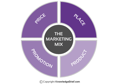 fitness first marketing mix strategy The marketing mix in marketing strategy: product, price, place and promotion the marketing mix is the set of controllable, tactical marketing tools that a company uses to produce a desired response from its target market it consists of everything that a company can do to influence demand for its product.
