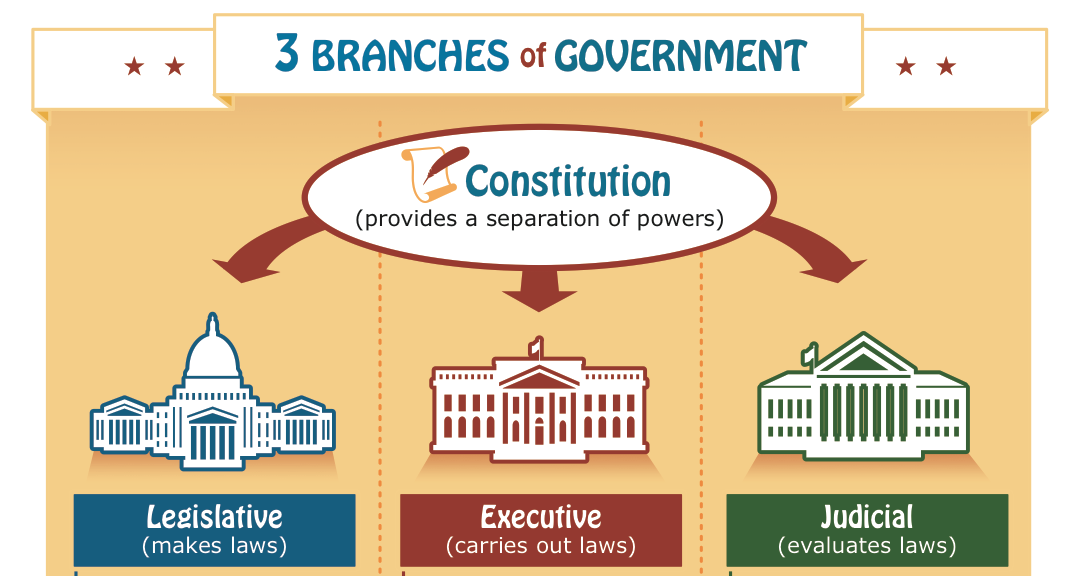 government and its 3 branches