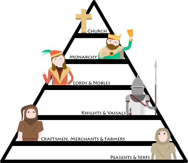 Image result for feudal system