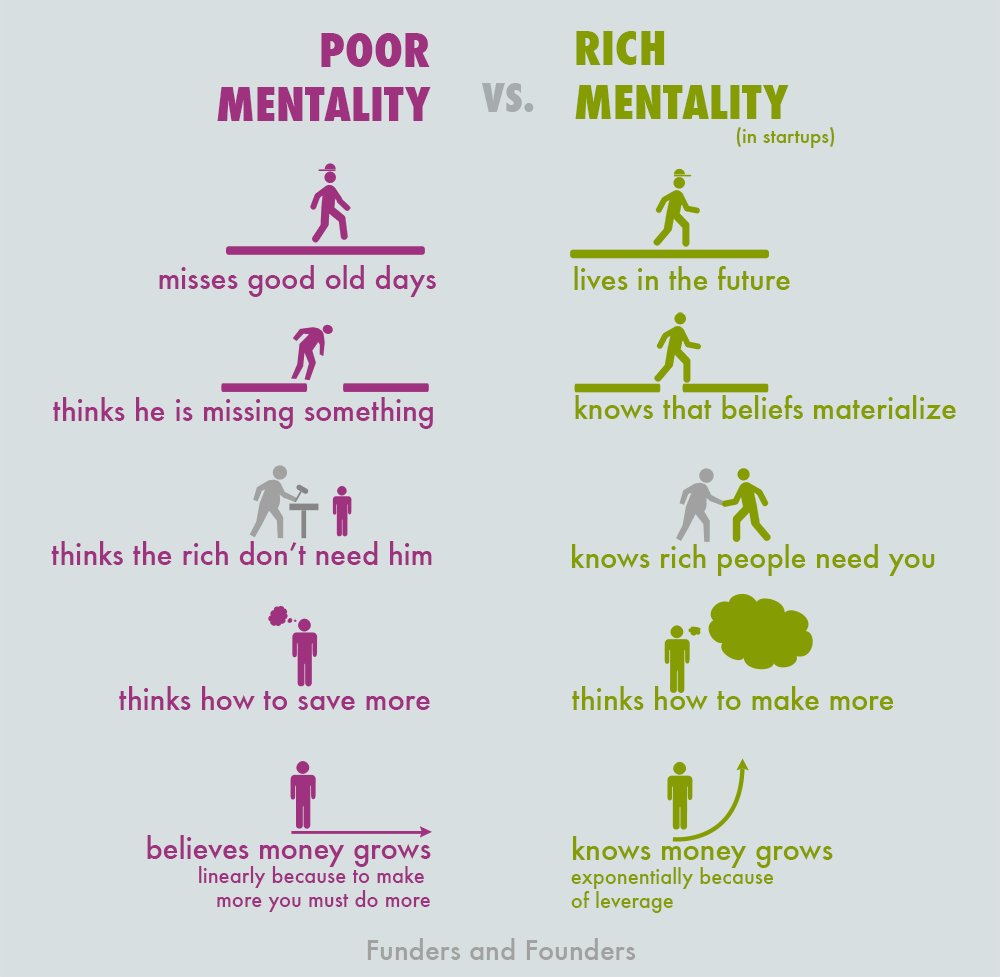 Quotes About Rich Or Poor 132 Quotes