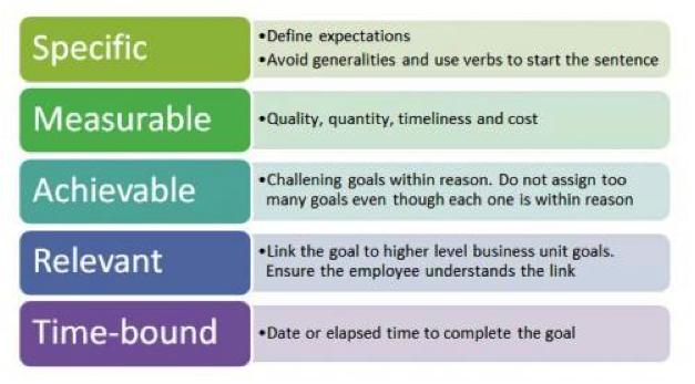 examples of business goal setting theory