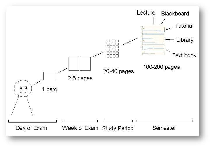 Quotes about Exam pressure (22 quotes)