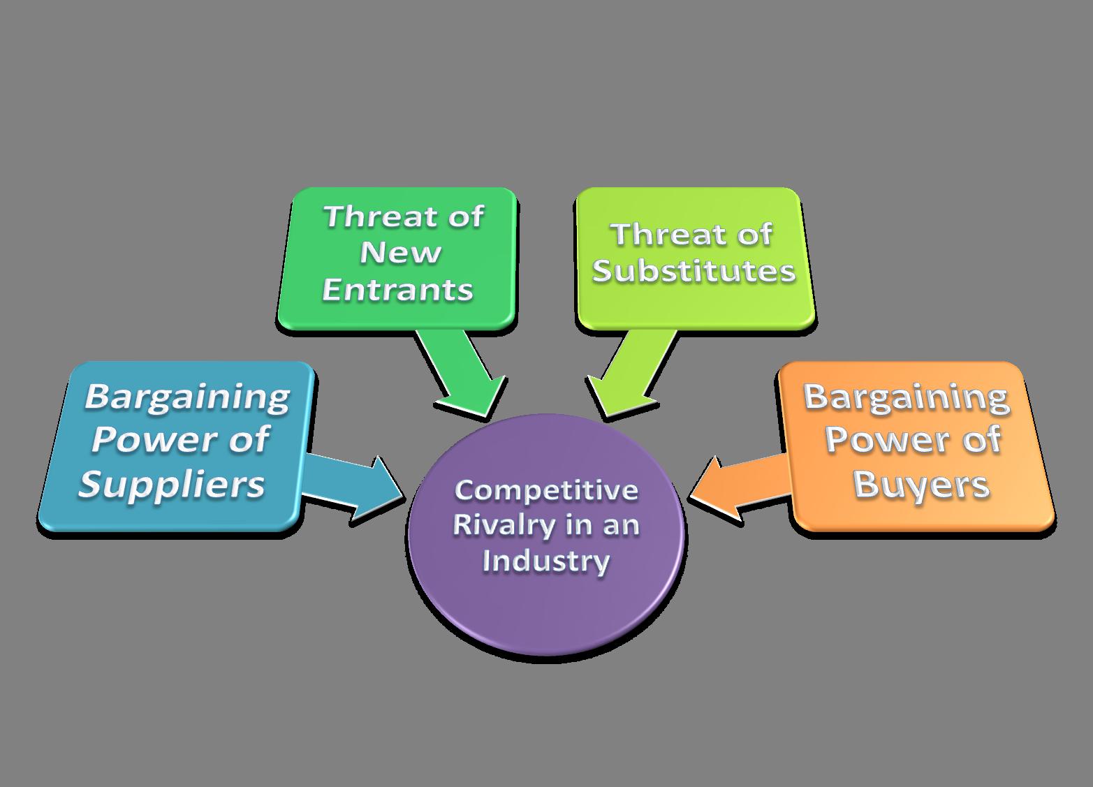 apple strategic management and new entrants