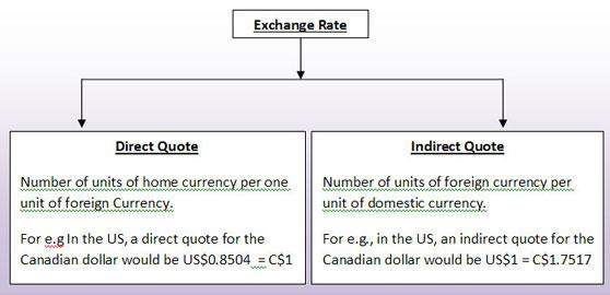 Direct and indirect quote in forex