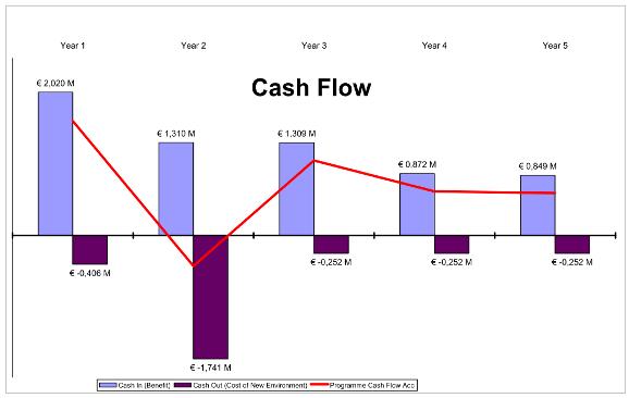 quotes about cash flow 60 quotes