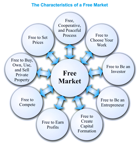 an analysis of free market economy Disadvantages & examples 23-10-2017 what are some examples of market economy this is why the free market system is thought to be the best type of economy answered in business & 30-10-2015 our society is infected by a disease we call.