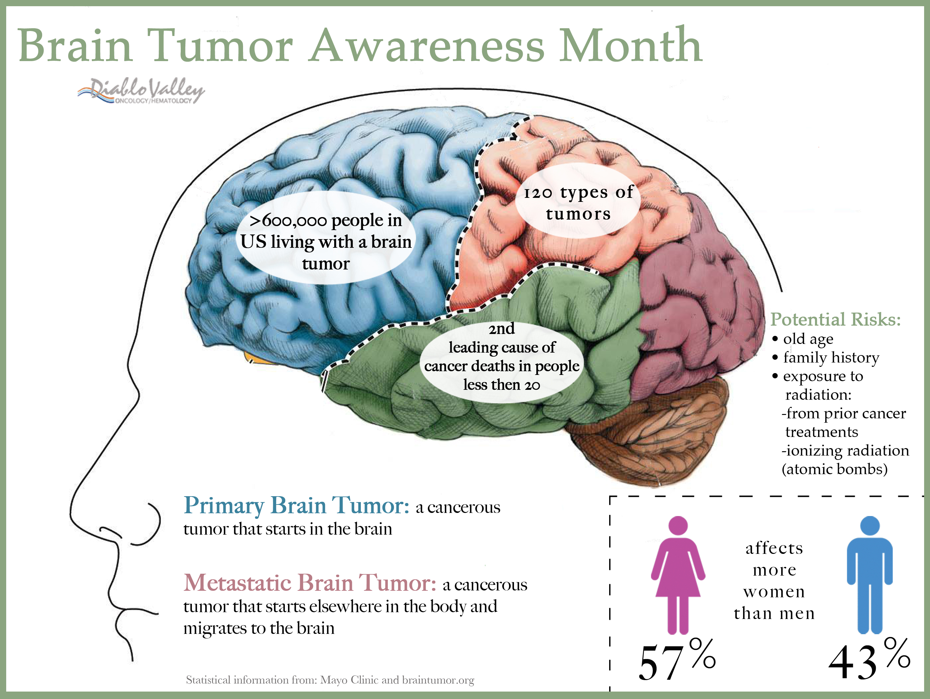 Quotes about Brain cancer (29 quotes)