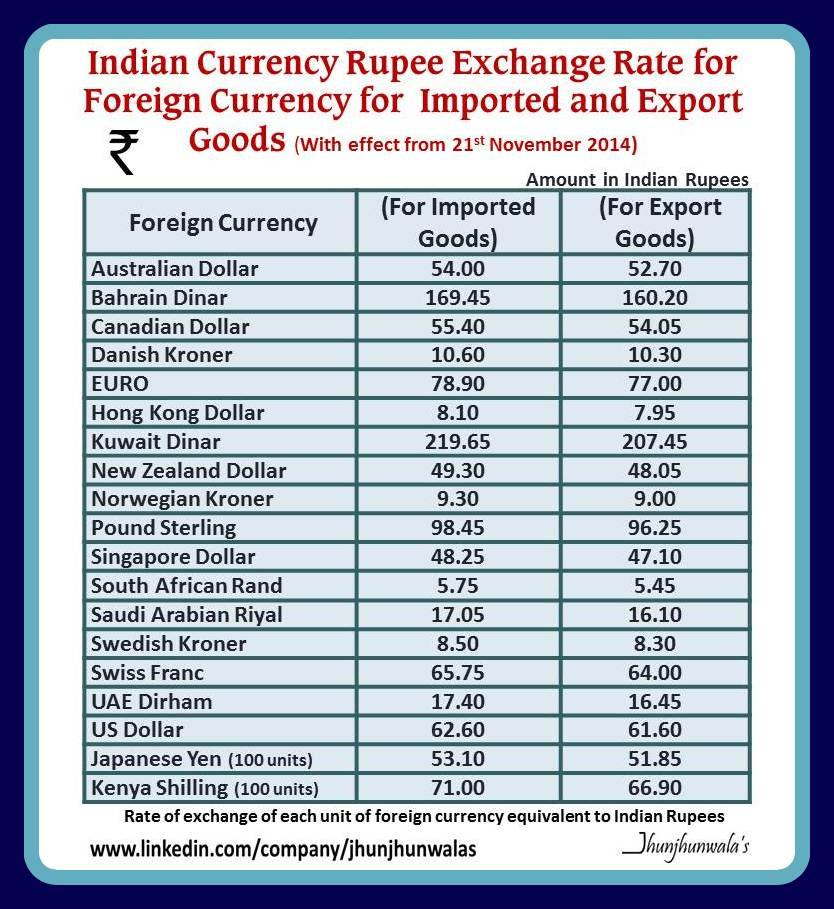 Quotes About Exchange Rate 49
