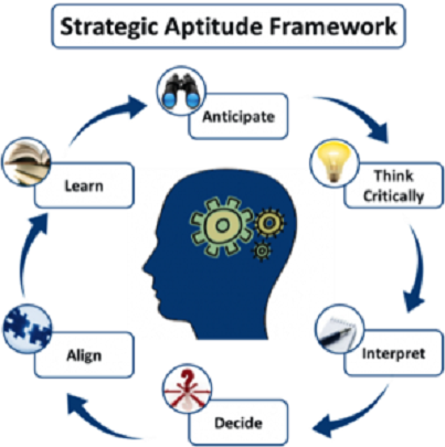 Aptitude Testing - Management Training and Leadership Training