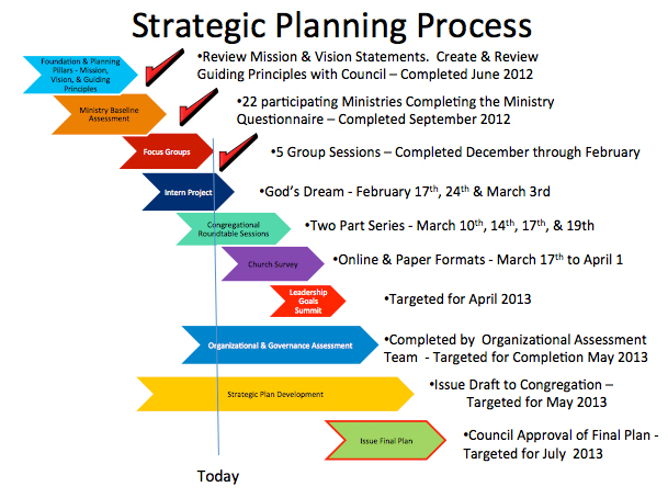Quotes About Planning Process 43 Quotes