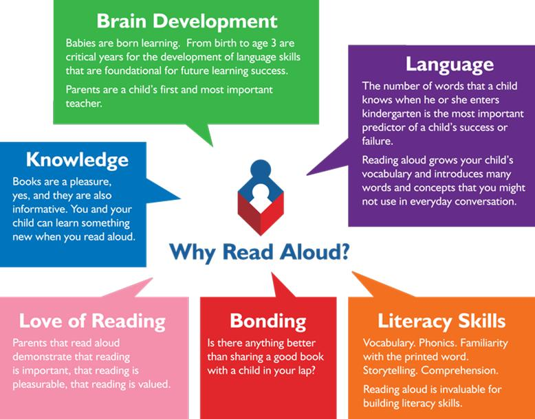 Quotes About Reading Aloud 47 Quotes