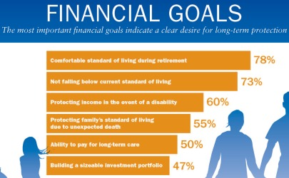 finance career goal Financial managers are responsible for the financial health of an organization they produce financial reports, direct investment activities, and develop strategies and plans for the long-term financial goals of their organization.
