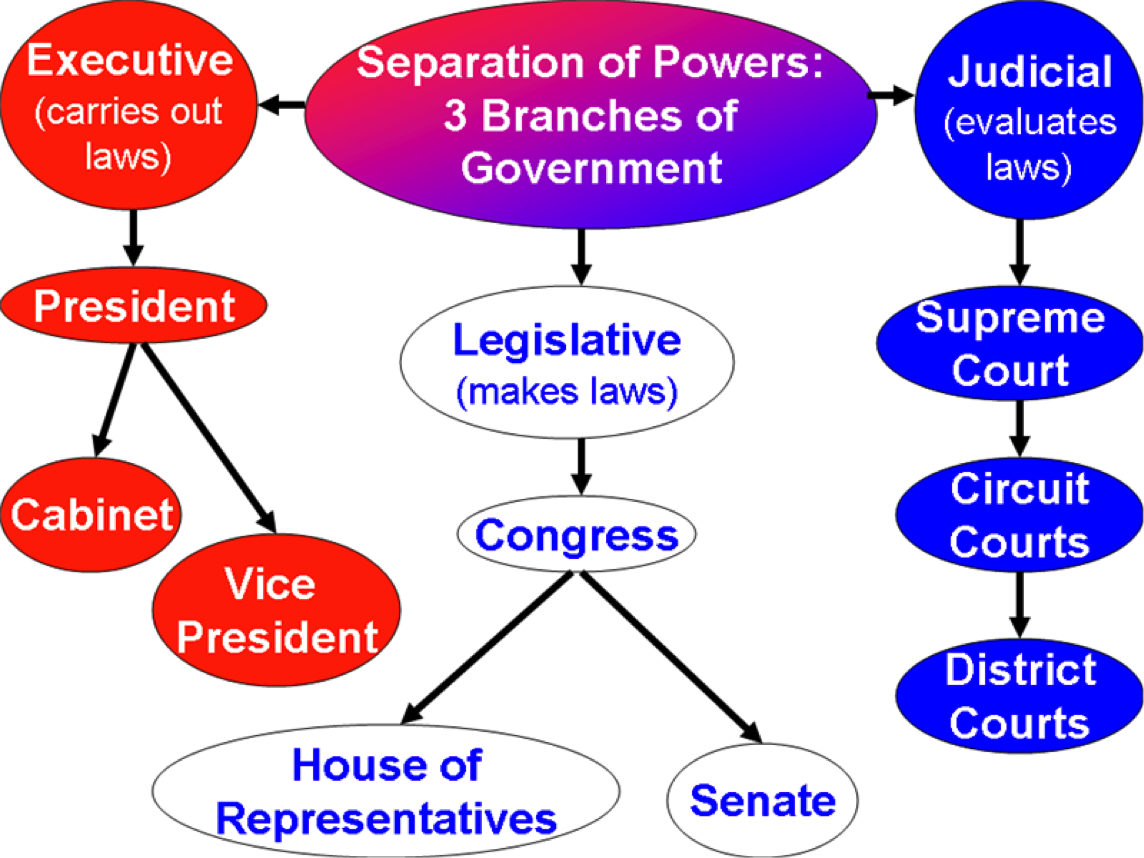 an analysis of the separation of governmental powers in the united states of america The separation of church and state in the united understanding of separation to ensure that all government functions the united states of america.