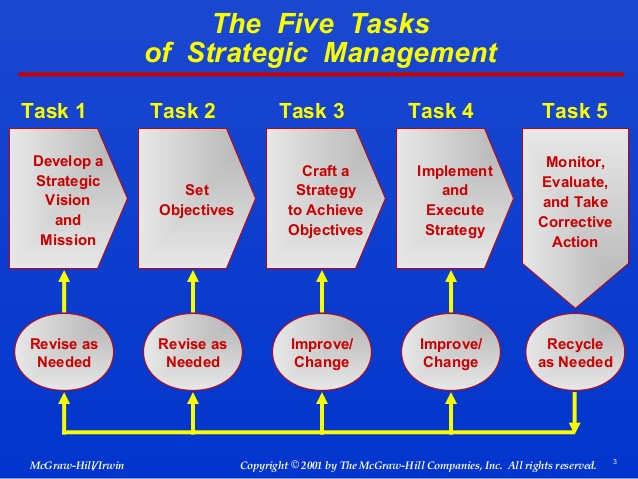 strategic change management essay Business strategy the following essay or dissertation on the topic of business strategy has been submitted by a student so that it may help you with your research work and dissertation help.