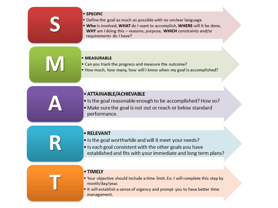 quotes about smart goals  46 quotes