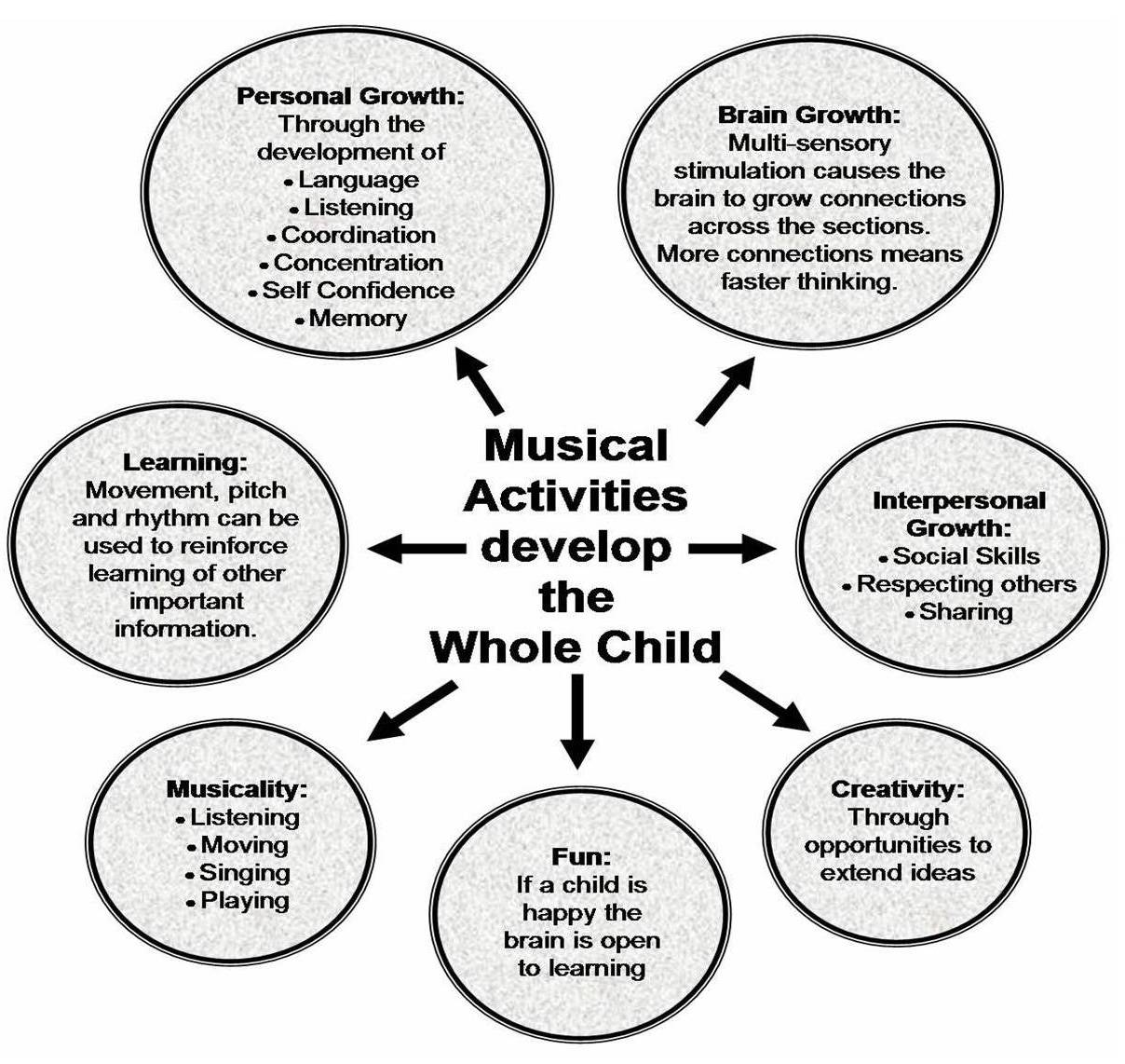Quotes About Children S Music 49 Quotes