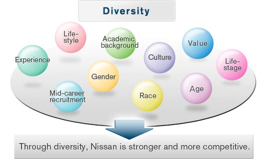the values of diversity at workplace essay Read this full essay on the value of diversity in the workplace the world is becoming smaller every day diversity is also the differences in a persons educational background and the experiences that a person has had diversity is also the values or goals that influence a persons beliefs (neale, 2000.