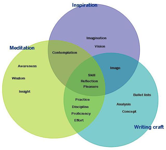 Hinduism Buddhism Jainism Venn Diagram Circuit Diagram Symbols