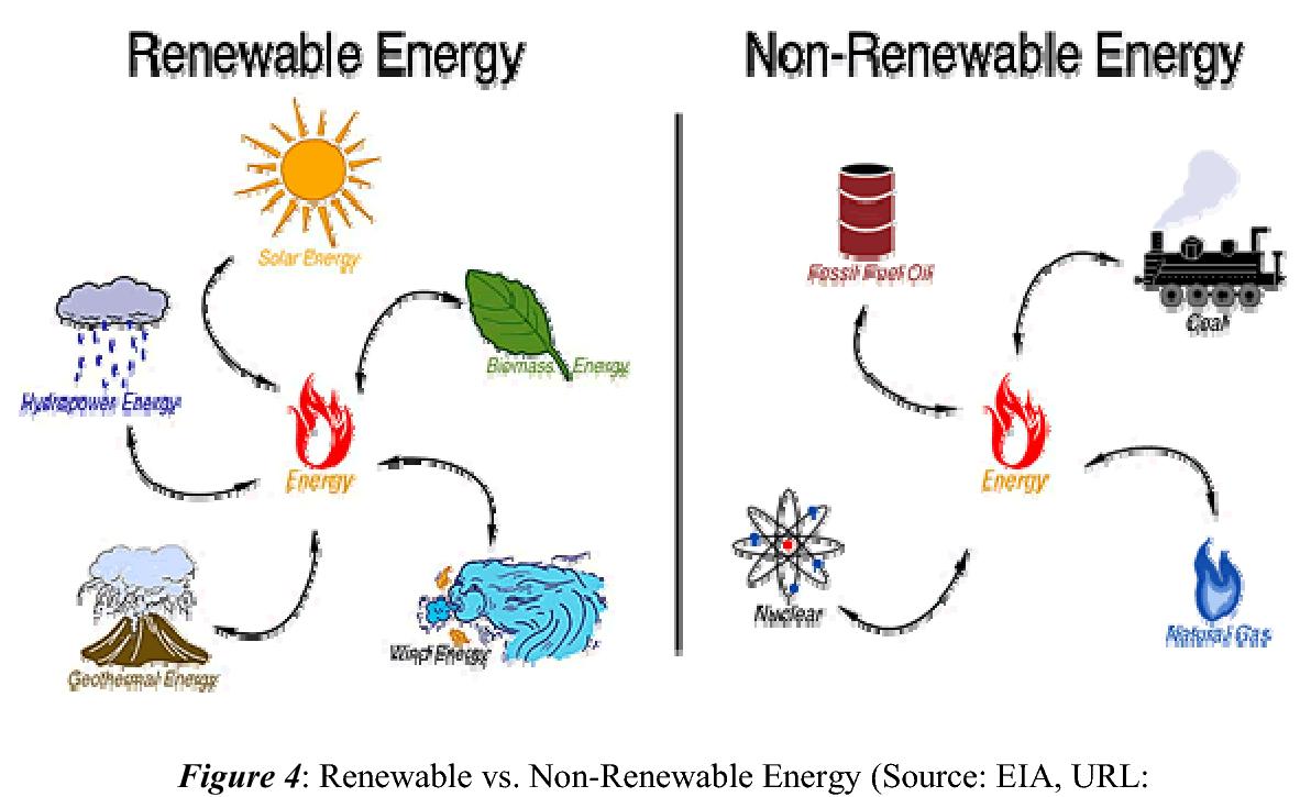 Renewable Energy Serar. Non-Renewable Energy Figure 4: Renewable vs.  Non-Renewable Energy (Source: EIA, URL: