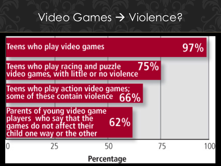"""the influence and changes caused by violent video games on teens and children Many years that exposure to violence on television and in video games   researcher is suggesting that media violence is """"the"""" cause of violent behavior   longitudinal studies of children and youth behaving and watching media in their   rosenthal (92) points out, translates into a change in the odds of aggression  from."""